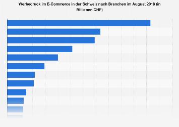 Werbedruck im E-Commerce in der Schweiz nach Branchen im August 2018