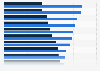 Gender differences in online shop category preferences Poland 2014