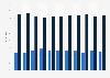 Umfrage in Deutschland zu Problemen mit der Zeitumstellung bis 2019