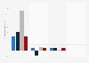 Gewinn bzw. Verlust ausgewählter Medienverlage in der Schweiz bis 2016