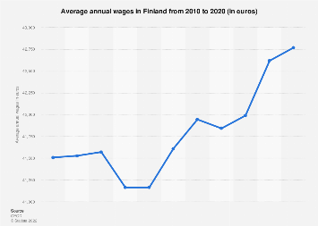 Average annual wages in Finland 2006-2016