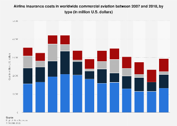 Plane crashes - insurance costs 2007-2018