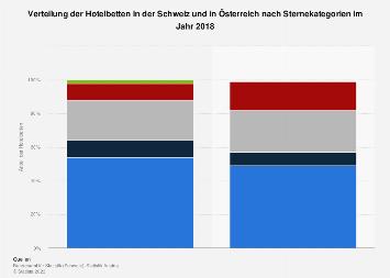 Hotelbetten in der Schweiz und in Österreich nach Sternekategorien 2016