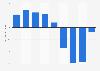 Net Income of Autodesk Inc. 2011-2019