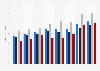 Anteil der zeitversetzten TV-Nutzung in der Schweiz nach Sprachregionen bis Q4 2014