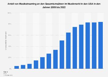 Umsatzanteil von Musikstreaming am Musikmarkt in den USA bis 2016