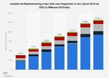Umsätze mit Musikstreaming in den USA bis 2018 (nach Segmenten)