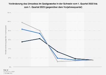 Umsatzentwicklung im Gastgewerbe in der Schweiz bis 3. Quartal 2017