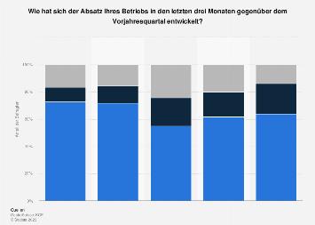 Absatzentwicklung im Gastgewerbe in der Schweiz im 3. Quartal 2017