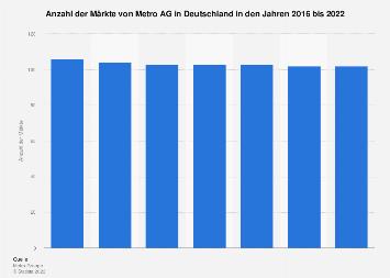 Märkte von METRO Wholesale in Deutschland bis 2017