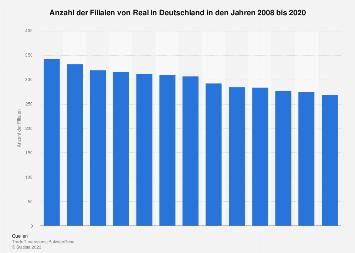 Filialen von Real in Deutschland bis 2017