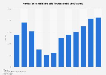 Renault car sales in Greece 2008-2017