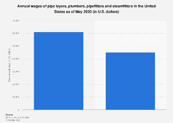 Wages Of Pipe Layers, Plumbers, Pipefitters And Steamfitters In The U.S.  2017
