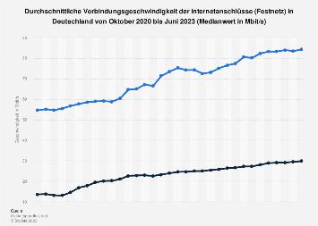 Durchschnittliche Internetgeschwindigkeit in Deutschland bis Q1 2017