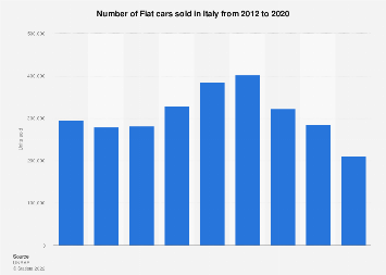 Fiat car sales in Italy 2012-2017