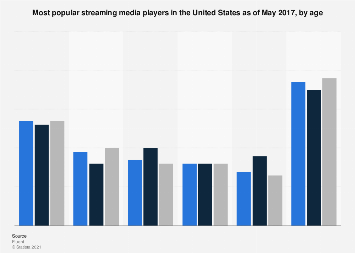 Streaming media player usage in the U.S. 2017, by age