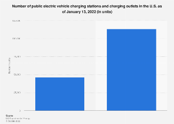 Number of U.S. electric vehicle charging stations and outlets 2018