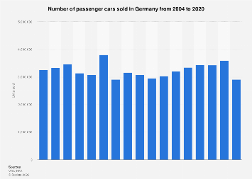 Passenger car sales in Germany 2004-2018