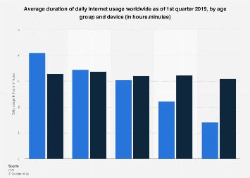 Average daily internet usage worldwide 2019, by age and device