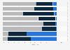 Auswirkungen eines Kindes auf ausgewählte Lebenssituationen in der Schweiz 2013