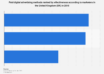 Most effective paid digital advertising methods in the United Kingdom (UK) 2016