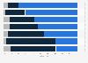 Aufteilung der Kinderbetreuung in Paarhaushalten in der Schweiz 2013