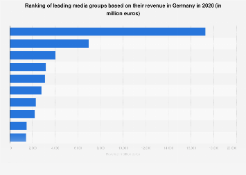 Leading media groups ranked by revenue in Germany 2016