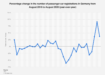 Change in monthly car registrations in Germany 2016-2018