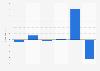 Deutsche Office - Gewinn/Verlust bis 2015