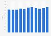 Employee figures of Banco Santander 2012-2018