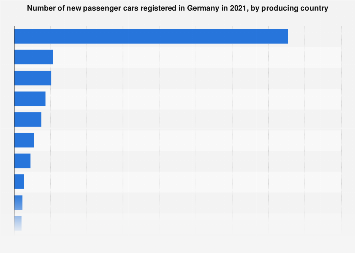 New car registrations in Germany by country of origin 2017