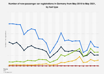 Monthly car registrations in Germany to October 2016, by fuel type