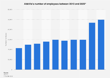 Number of employees at AbbVie 2013-2018