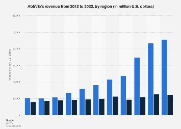 AbbVie's revenue by region 2012-2017