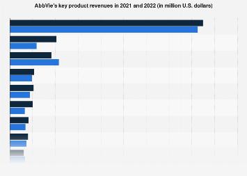 AbbVie's key product revenues 2015-2017