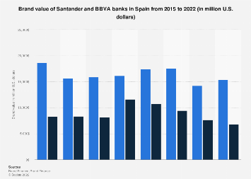 Spanish Santander and BBVA banks ranked by brand value in 2015-2018