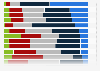 Social network users breakdown in France 2013, by login frequency