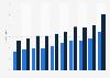 E-commerce revenue of the Otto Group 2011-2015