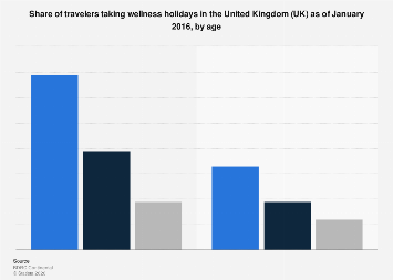 Share of travelers taking wellness vacations in the UK 2016, by age