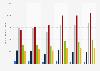 Anzahl der Aktienbesitzer in Deutschland 2015 nach Einkommen