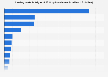 Italy: leading banks ranked by brand value 2018