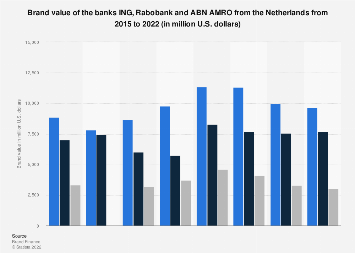 Ing Rabobank Abn Amro Brand Value
