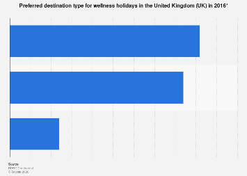 Wellness holiday destination preference in the United Kingdom (UK) 2016