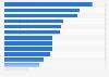 Werbeausgaben pro Kopf in ausgewählten Ländern weltweit 2014