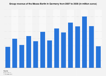 Revenue of the Messe Berlin in Germany 2007-2017