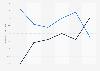 Marktanteile von Amazon Kindle und Tolino am E-Book-Markt bis zum 3. Quartal 2014