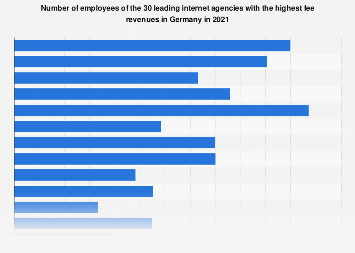 Number of employees of the 30 leading internet agencies in Germany 2016