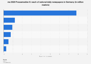 National daily newspaper reach in Germany 2017