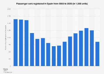 Spain: new passenger car registrations 2000-2017