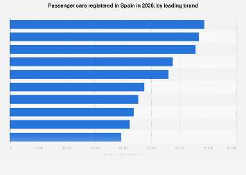 Leading car brand sales in Spain 2017